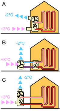 Pompe chaleur air eau energie for Consommation pac air eau