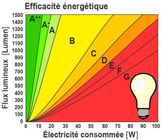 Ampoules Et Lampes Energie Environnement Ch