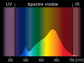 LED, garde-à-vous ! Spectre-led-2700k