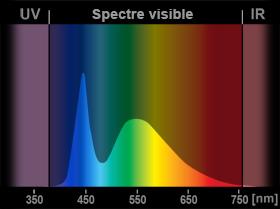 LED, garde-à-vous ! Spectre-led-6000k