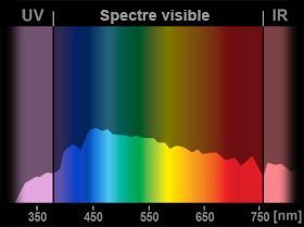 LED, garde-à-vous ! Spectre-lumiere-du-jour
