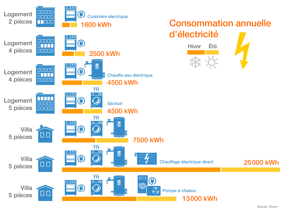 Situer Sa Consommation D Electricite Energie Environnement Ch