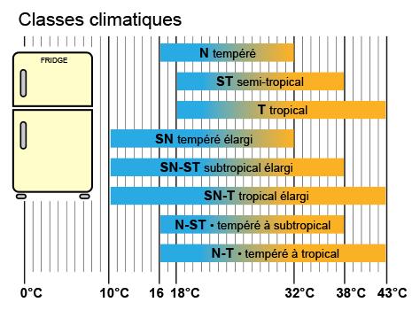 Seuls Certains Frigos Et Congelateurs Speciaux Fonctionnent Bien Dans Le Froid Energie Environnement Ch